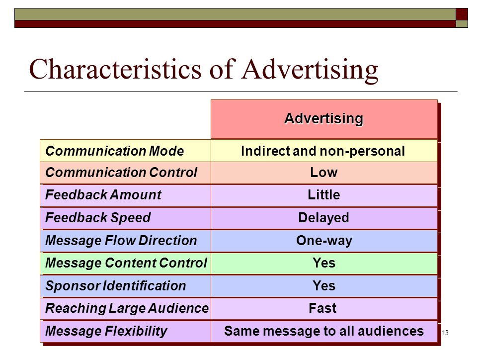 13 Characteristics of Advertising Communication Mode Communication Control Feedback Amount Feedback Speed Message Flow Direction Message Content Control Sponsor Identification Reaching Large Audience Message Flexibility AdvertisingAdvertising Indirect and non-personal Low Little Delayed One-way Yes Fast Same message to all audiences