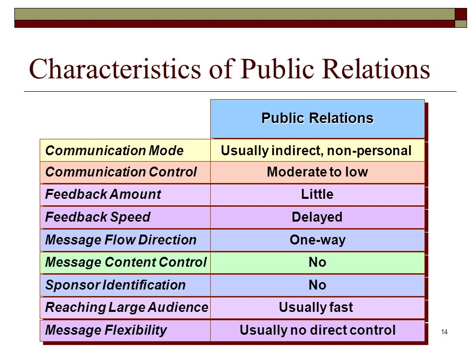 14 Characteristics of Public Relations Communication Mode Communication Control Feedback Amount Feedback Speed Message Flow Direction Message Content Control Sponsor Identification Reaching Large Audience Message Flexibility Public Relations Usually indirect, non-personal Moderate to low Little Delayed One-way No Usually fast Usually no direct control