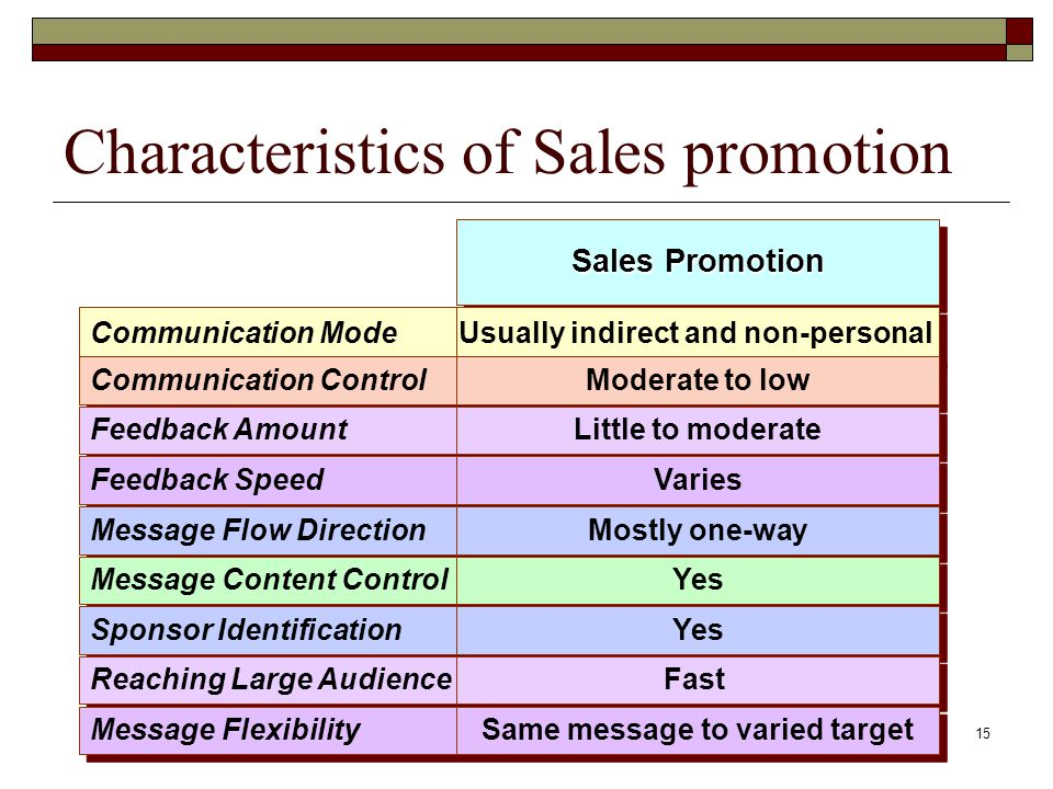 15 Characteristics of Sales promotion Communication Mode Communication Control Feedback Amount Feedback Speed Message Flow Direction Message Content Control Sponsor Identification Reaching Large Audience Message Flexibility Sales Promotion Usually indirect and non-personal Moderate to low Little to moderate Varies Mostly one-way Yes Fast Same message to varied target