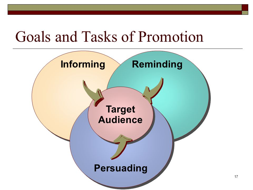 17 Goals and Tasks of Promotion Informing Reminding Persuading Target Audience Target Audience