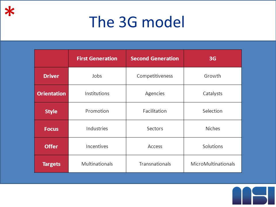 The 3G model * First GenerationSecond Generation3G Driver JobsCompetitivenessGrowth Orientation InstitutionsAgenciesCatalysts Style PromotionFacilitationSelection Focus IndustriesSectorsNiches Offer IncentivesAccessSolutions Targets MultinationalsTransnationalsMicroMultinationals