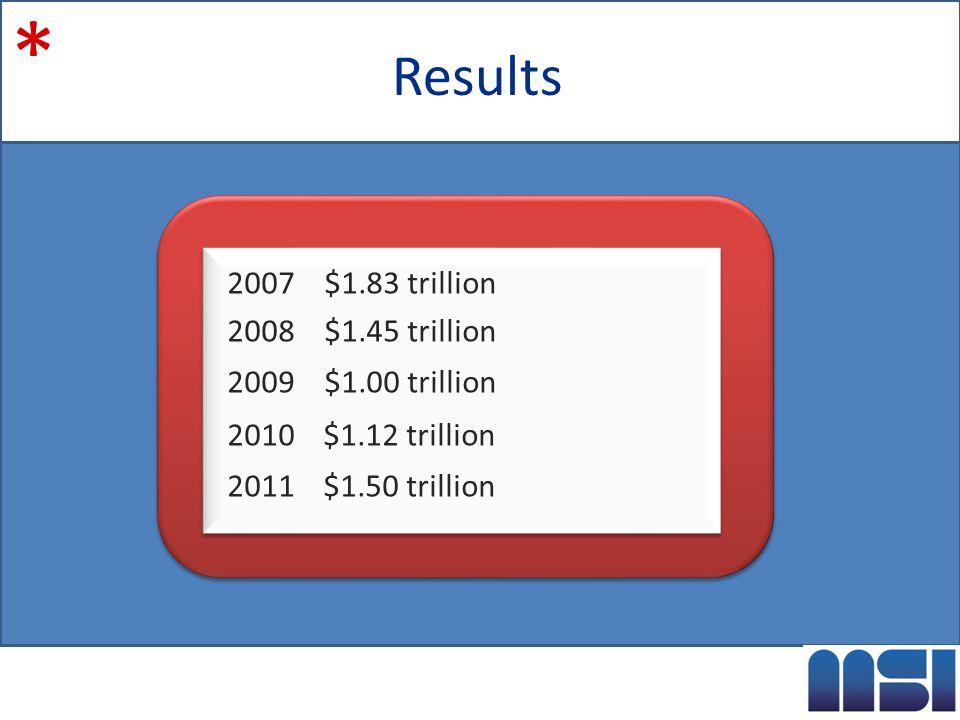Results 2007 $1.83 trillion 2008 $1.45 trillion 2009 $1.00 trillion 2010 $1.12 trillion 2011 $1.50 trillion 2007 $1.83 trillion 2008 $1.45 trillion 2009 $1.00 trillion 2010 $1.12 trillion 2011 $1.50 trillion *