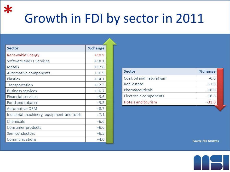 Expansions by business function 2011 * Source: fDi Markets