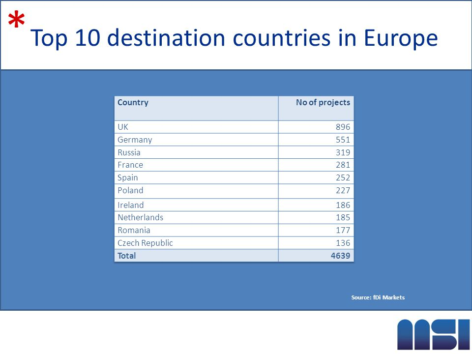Top 10 destination countries in Europe * Source: fDi Markets