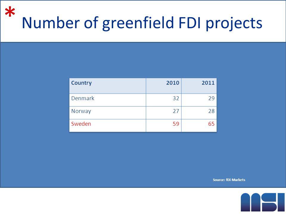 Number of greenfield FDI projects * Source: fDi Markets