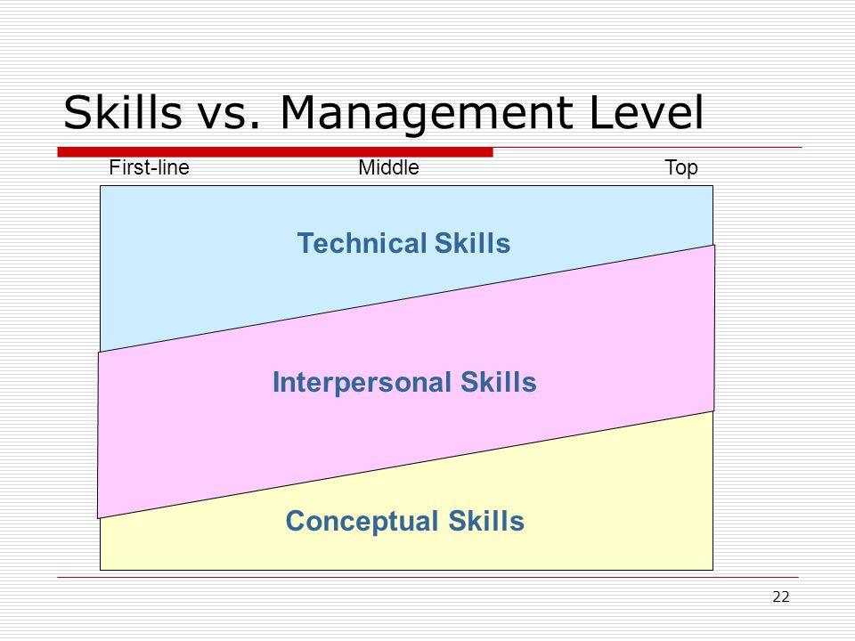 22 Skills vs. Management Level First-lineMiddleTop Technical Skills Interpersonal Skills Conceptual Skills