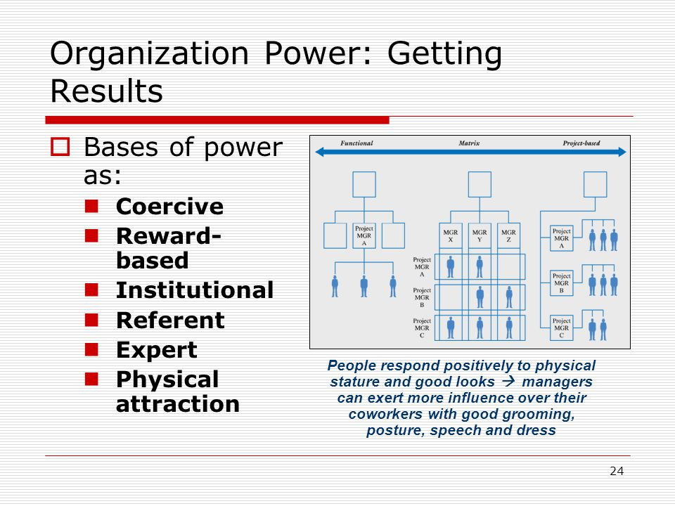 24 Organization Power: Getting Results Bases of power as: Coercive Reward- based Institutional Referent Expert Physical attraction People respond posi