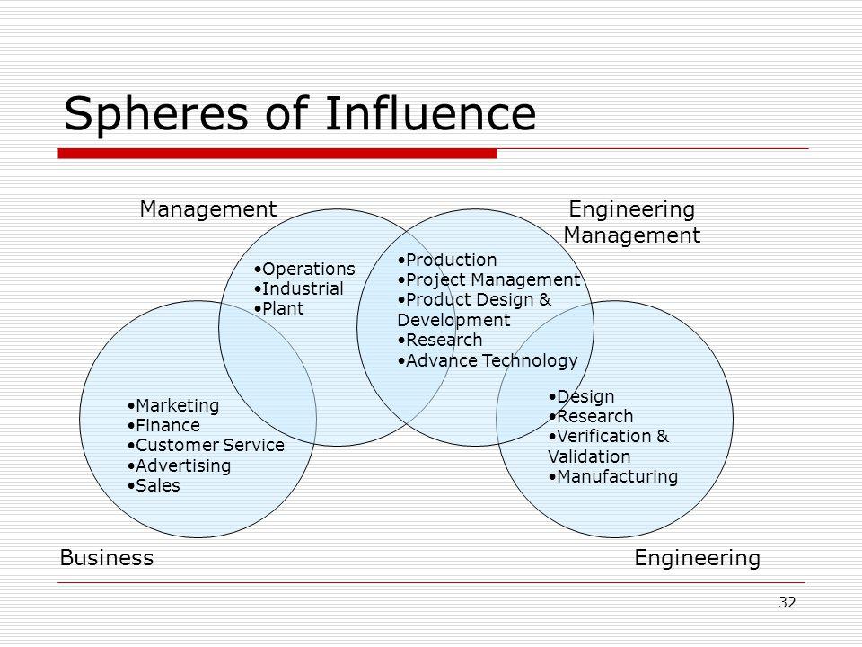 32 Spheres of Influence BusinessEngineering ManagementEngineering Management Marketing Finance Customer Service Advertising Sales Operations Industria