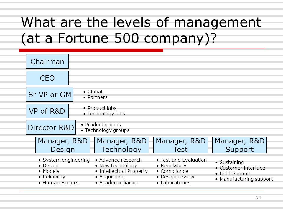 54 What are the levels of management (at a Fortune 500 company)? Chairman CEO Sr VP or GM VP of R&D Director R&D Manager, R&D Design Manager, R&D Supp