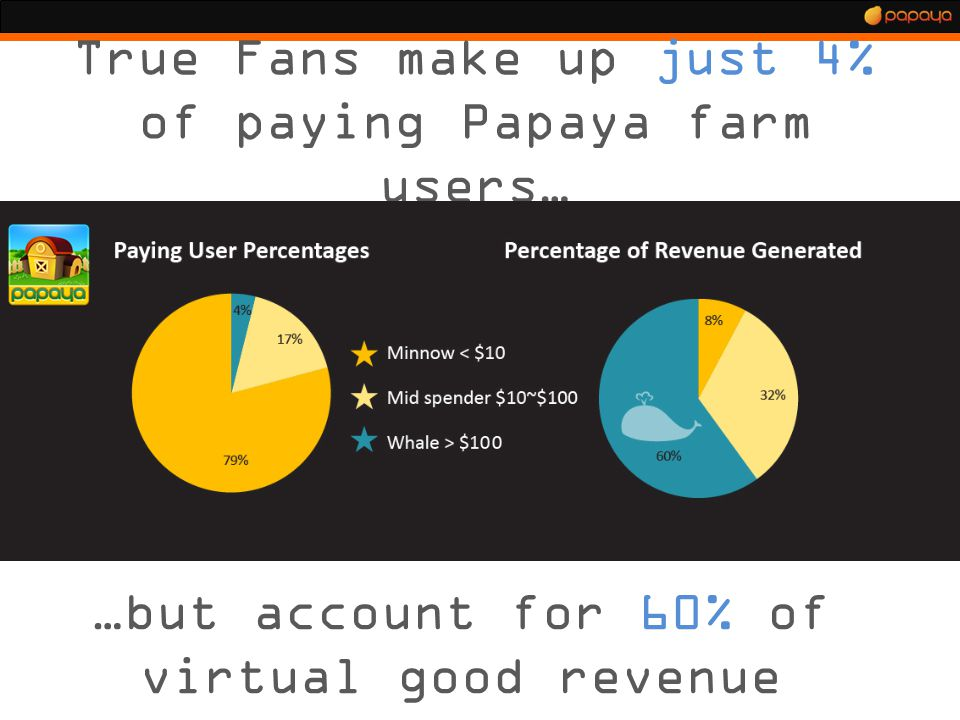True Fans make up just 4% of paying Papaya farm users… …but account for 60% of virtual good revenue