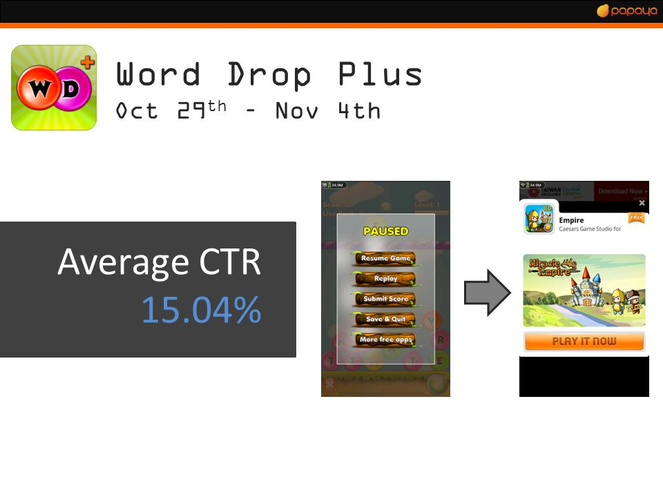 Word Drop Plus Oct 29 th – Nov 4th Average CTR 15.04%