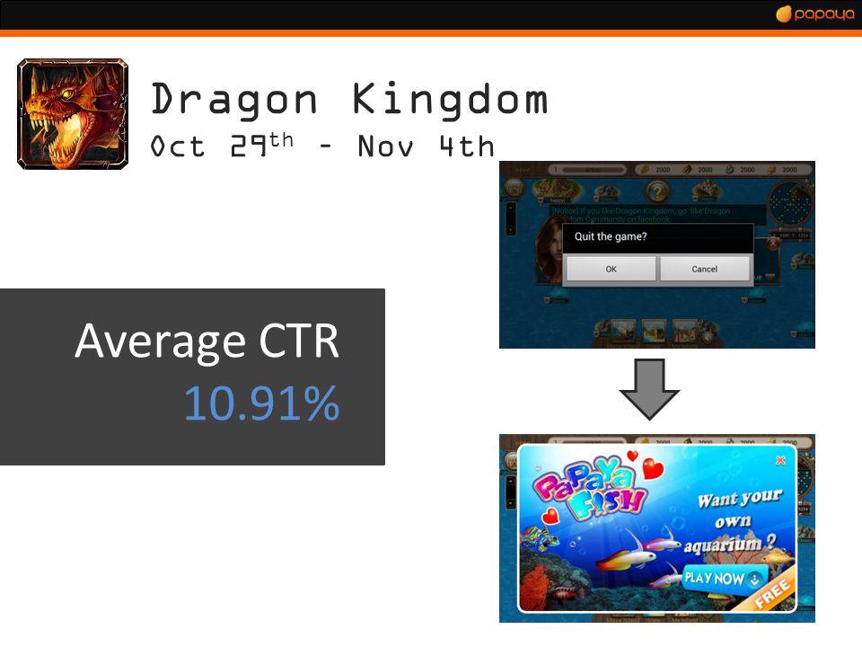 Dragon Kingdom Oct 29 th – Nov 4th Average CTR 10.91%