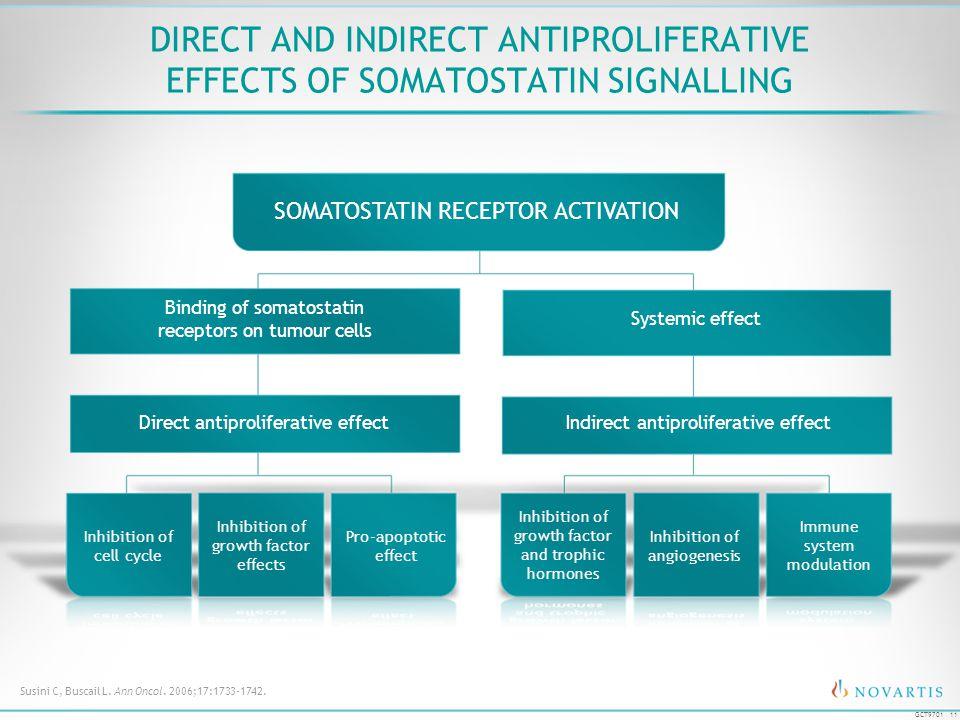 11 GCT9701 DIRECT AND INDIRECT ANTIPROLIFERATIVE EFFECTS OF SOMATOSTATIN SIGNALLING SOMATOSTATIN RECEPTOR ACTIVATION Indirect antiproliferative effect