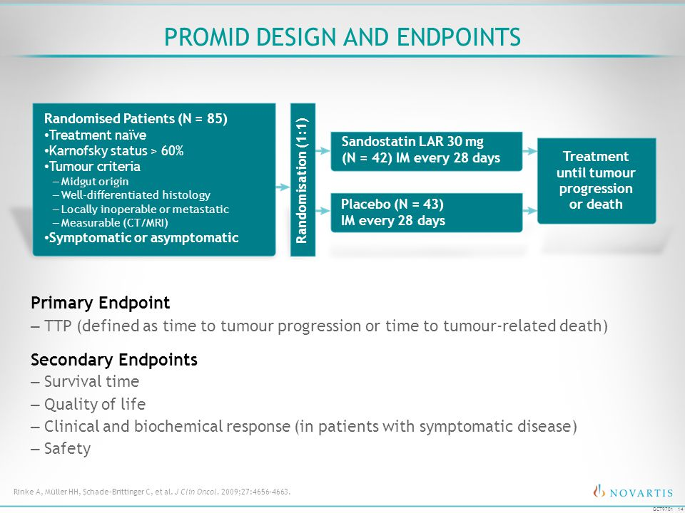 14 GCT9701 PROMID DESIGN AND ENDPOINTS Primary Endpoint –TTP (defined as time to tumour progression or time to tumour-related death) Secondary Endpoin