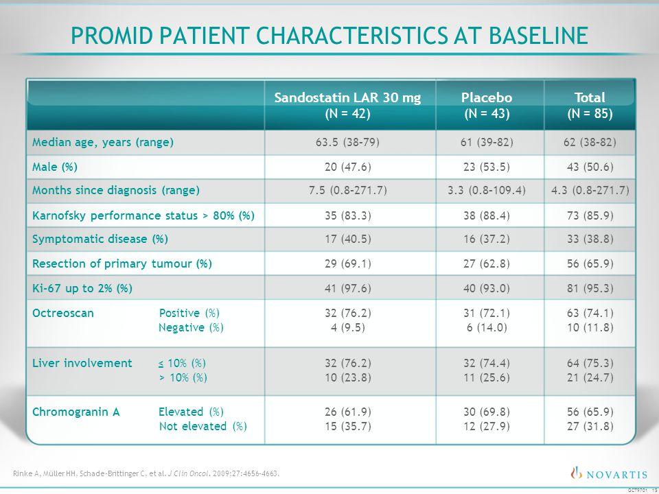 15 GCT9701 PROMID PATIENT CHARACTERISTICS AT BASELINE Sandostatin LAR 30 mg (N = 42) Placebo (N = 43) Total (N = 85) Median age, years (range)63.5 (38