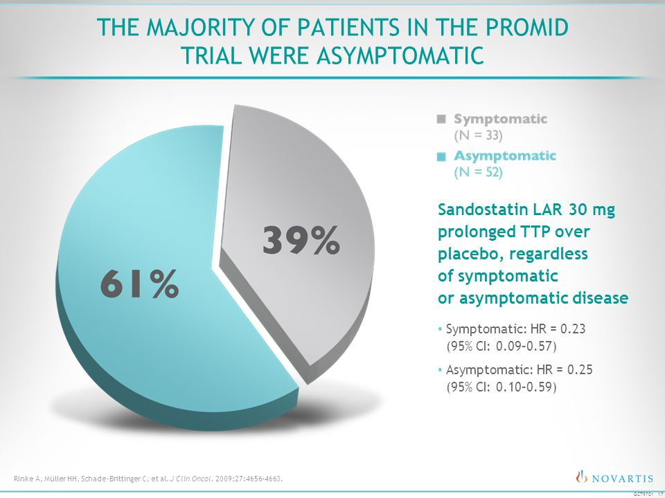 17 GCT9701 Symptomatic: HR = 0.23 (95% CI: 0.09–0.57) Asymptomatic: HR = 0.25 (95% CI: 0.10–0.59) THE MAJORITY OF PATIENTS IN THE PROMID TRIAL WERE AS