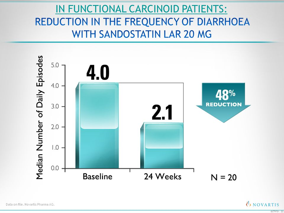 23 GCT9701 Data on file. Novartis Pharma AG. IN FUNCTIONAL CARCINOID PATIENTS: