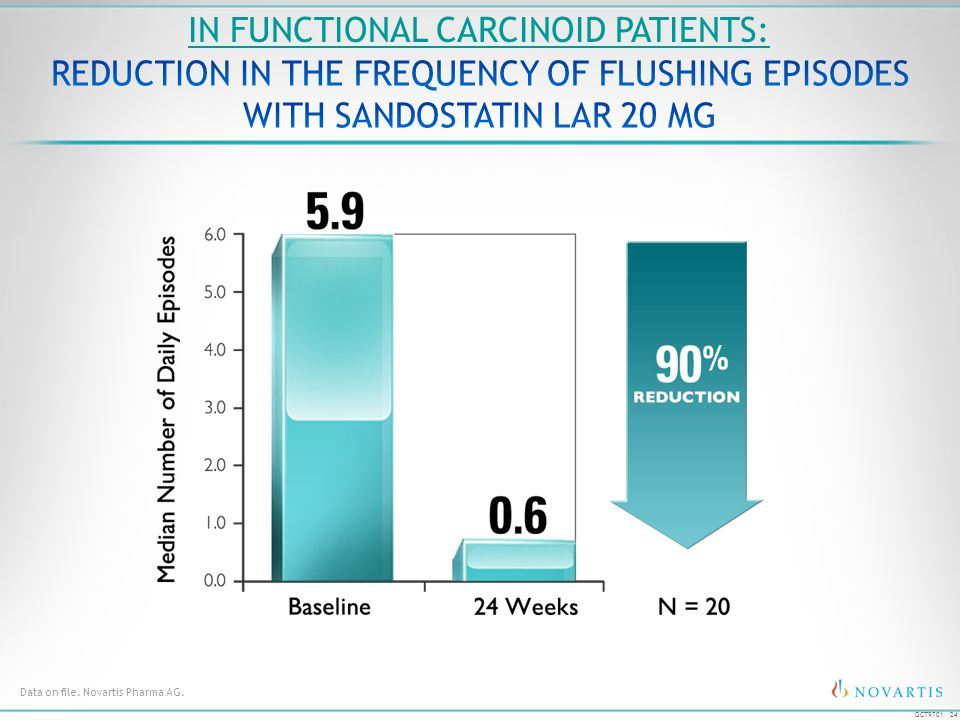 24 GCT9701 Data on file. Novartis Pharma AG. IN FUNCTIONAL CARCINOID PATIENTS: