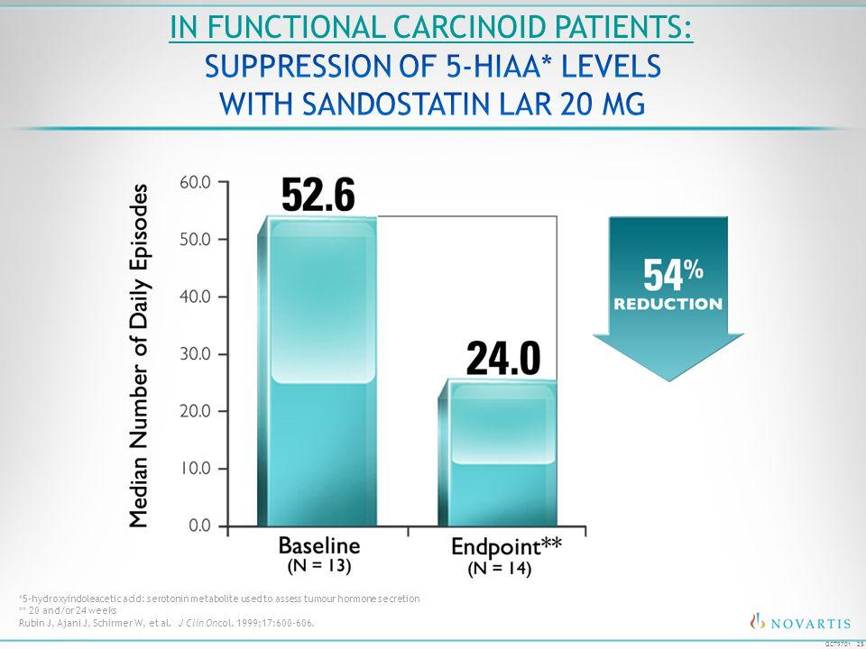 25 GCT9701 Rubin J, Ajani J, Schirmer W, et al. J Clin Oncol. 1999;17:600-606. *5-hydroxyindoleacetic acid: serotonin metabolite used to assess tumour