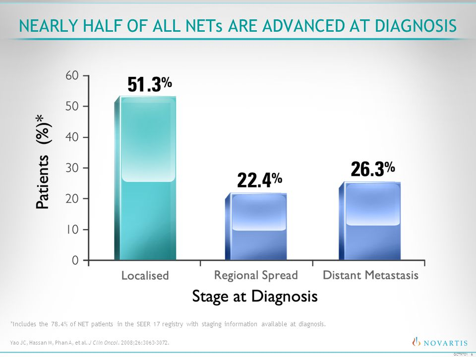 6 GCT9701 NEARLY HALF OF ALL NETs ARE ADVANCED AT DIAGNOSIS Yao JC, Hassan M, Phan A, et al. J Clin Oncol. 2008;26:3063-3072. *Includes the 78.4% of N