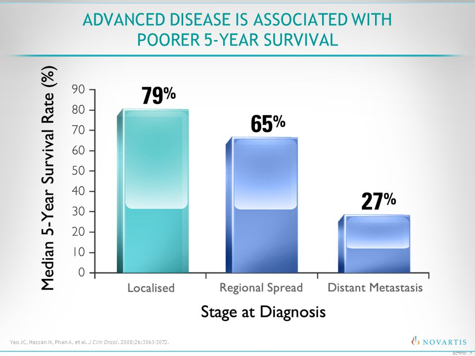 7 GCT9701 ADVANCED DISEASE IS ASSOCIATED WITH POORER 5-YEAR SURVIVAL Yao JC, Hassan M, Phan A, et al. J Clin Oncol. 2008;26:3063-3072.