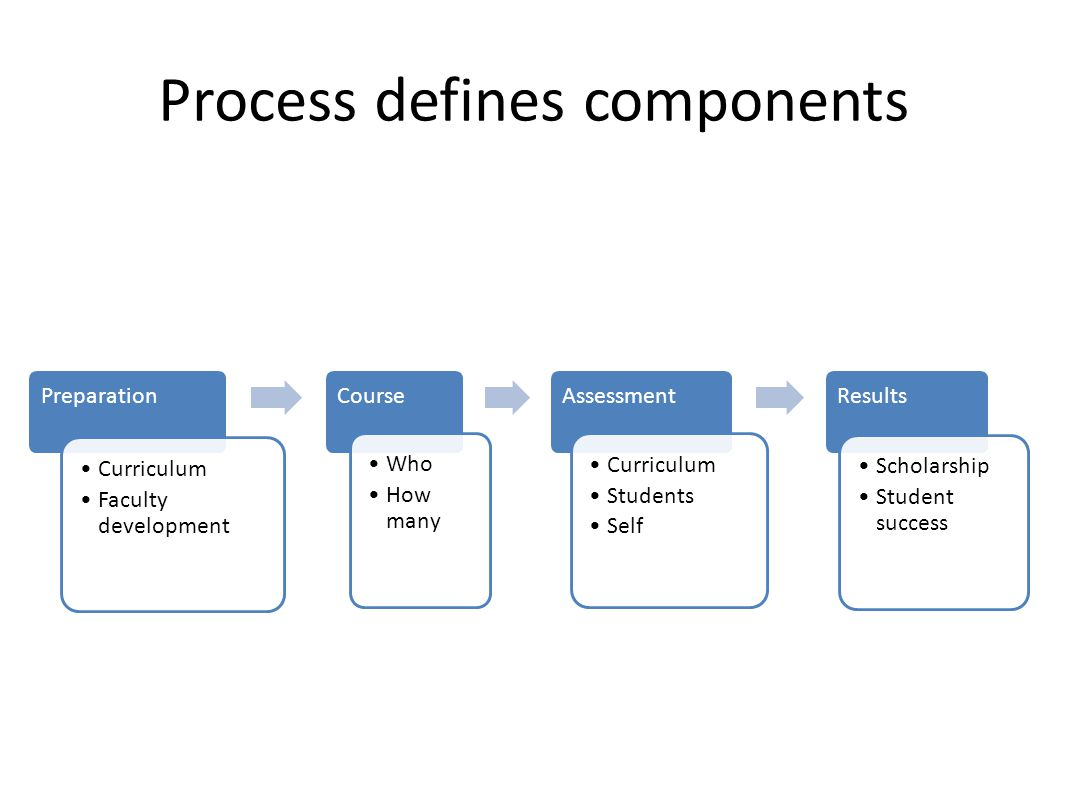 Process defines components Preparation Curriculum Faculty development Course Who How many Assessment Curriculum Students Self Results Scholarship Student success