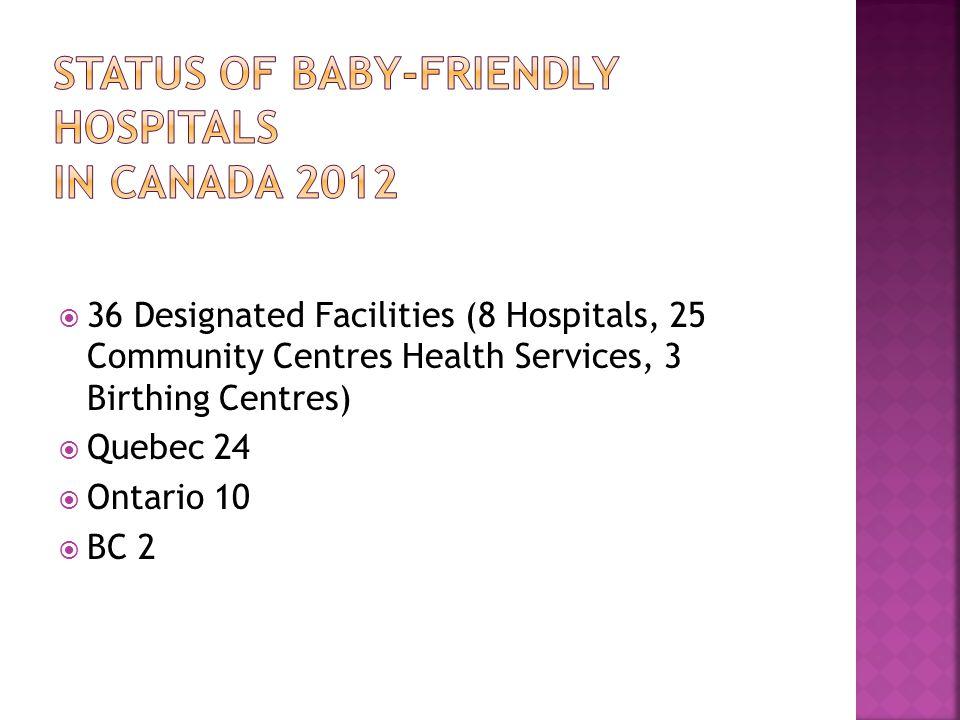 36 Designated Facilities (8 Hospitals, 25 Community Centres Health Services, 3 Birthing Centres) Quebec 24 Ontario 10 BC 2