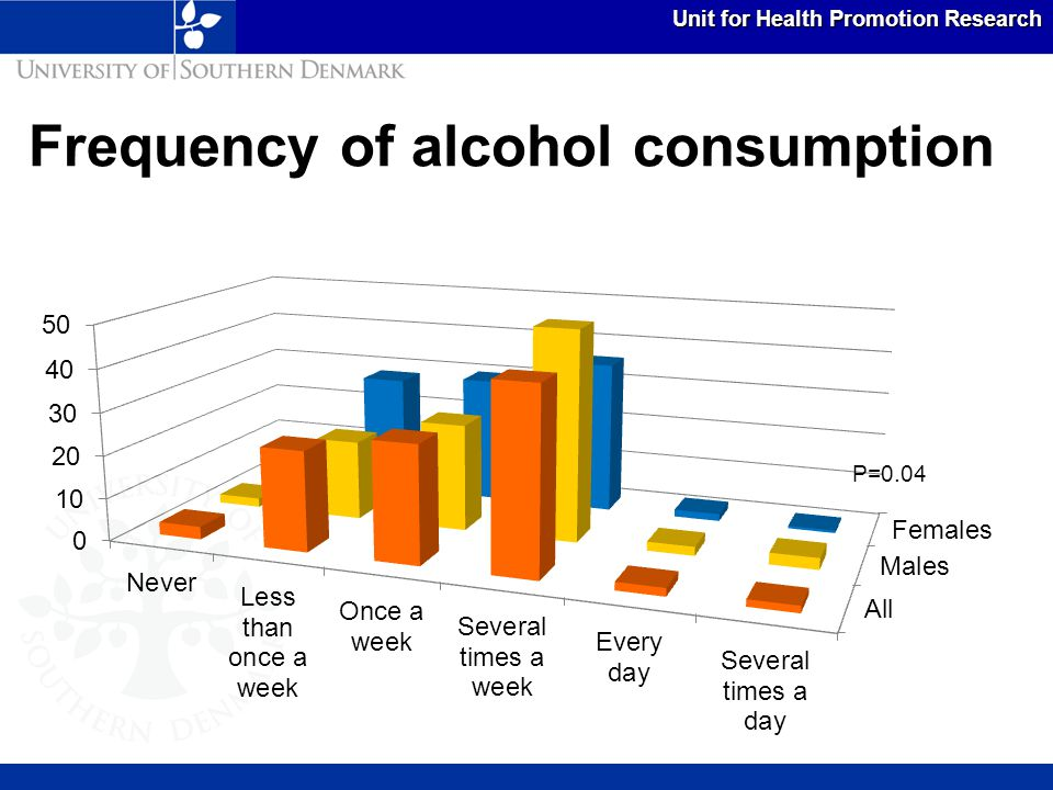 Unit for Health Promotion Research Had five or more drinks in a row last month p<0.001