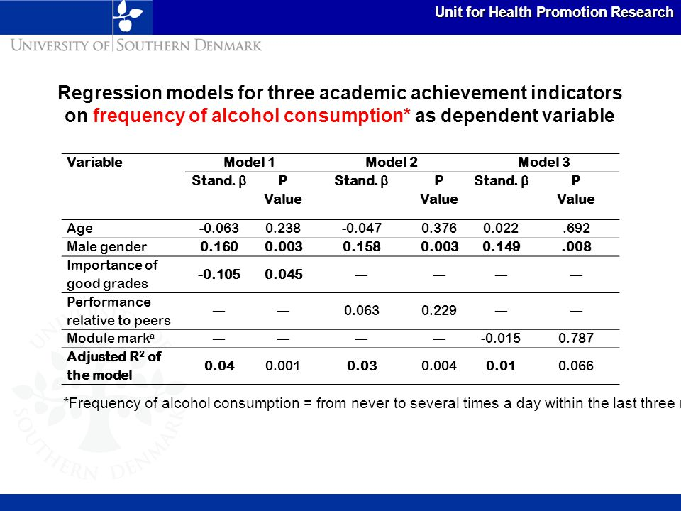 Unit for Health Promotion Research Regression models for three academic achievement indicators on heavy episodic drinking * as dependent variable VariableModel 1Model 2Model 3 Stand.