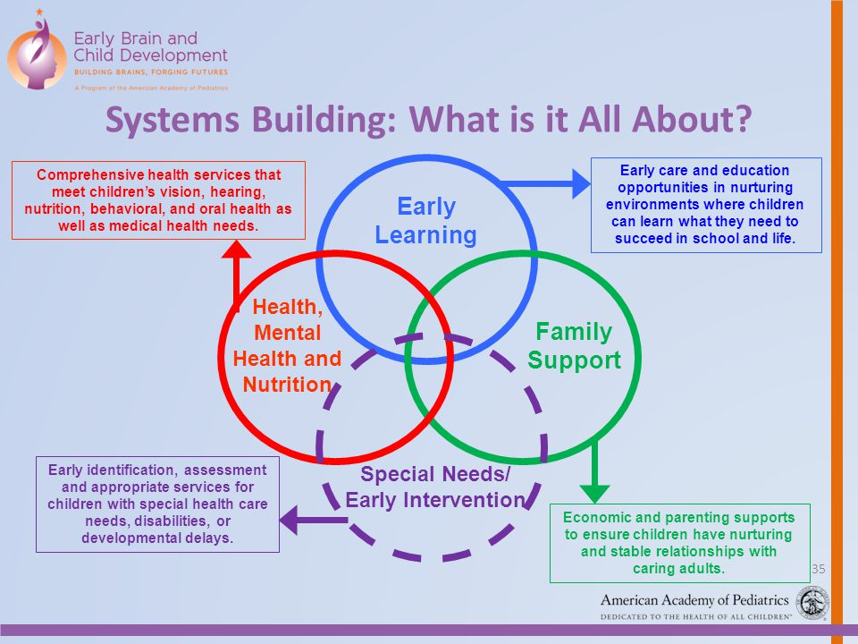 Systems Building: What is it All About? Early Learning Family Support Special Needs/ Early Intervention Early care and education opportunities in nurt