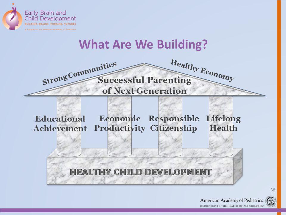 What Are We Building? Educational Achievement Economic Productivity Responsible Citizenship Lifelong Health Strong Communities Healthy Economy Success