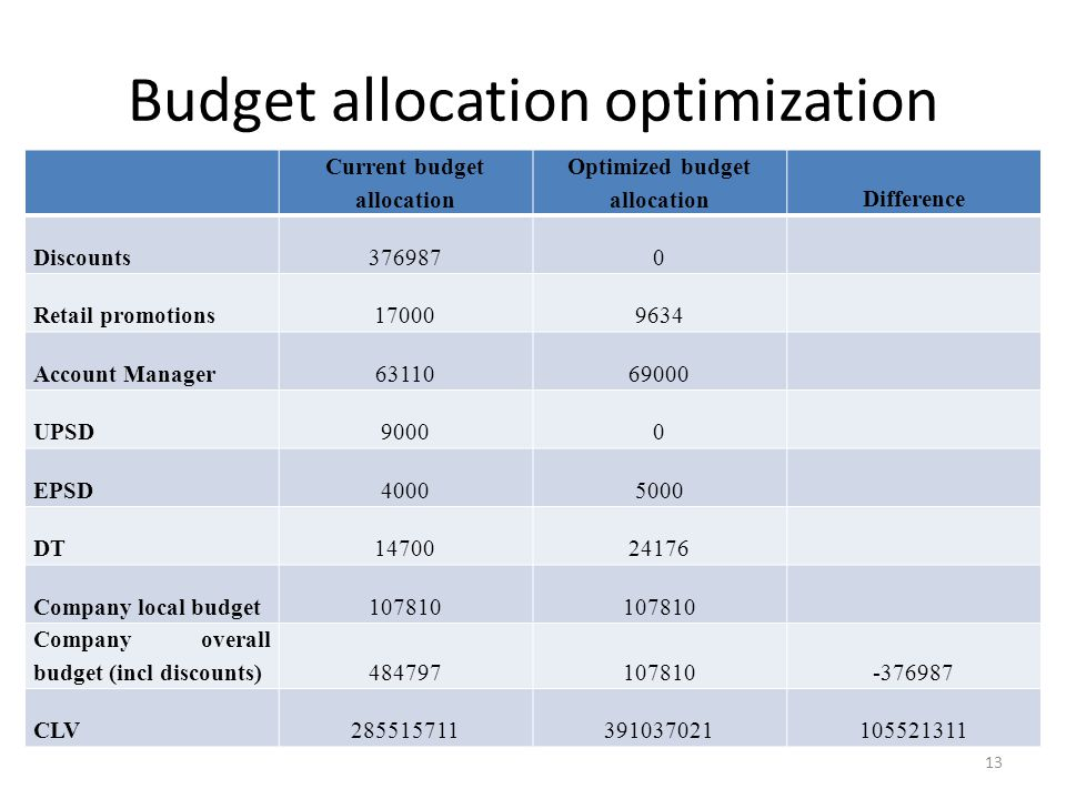 Budget allocation optimization Current budget allocation Optimized budget allocationDifference Discounts3769870 Retail promotions170009634 Account Manager6311069000 UPSD90000 EPSD40005000 DT1470024176 Company local budget107810 Company overall budget (incl discounts)484797107810-376987 CLV285515711391037021105521311 13