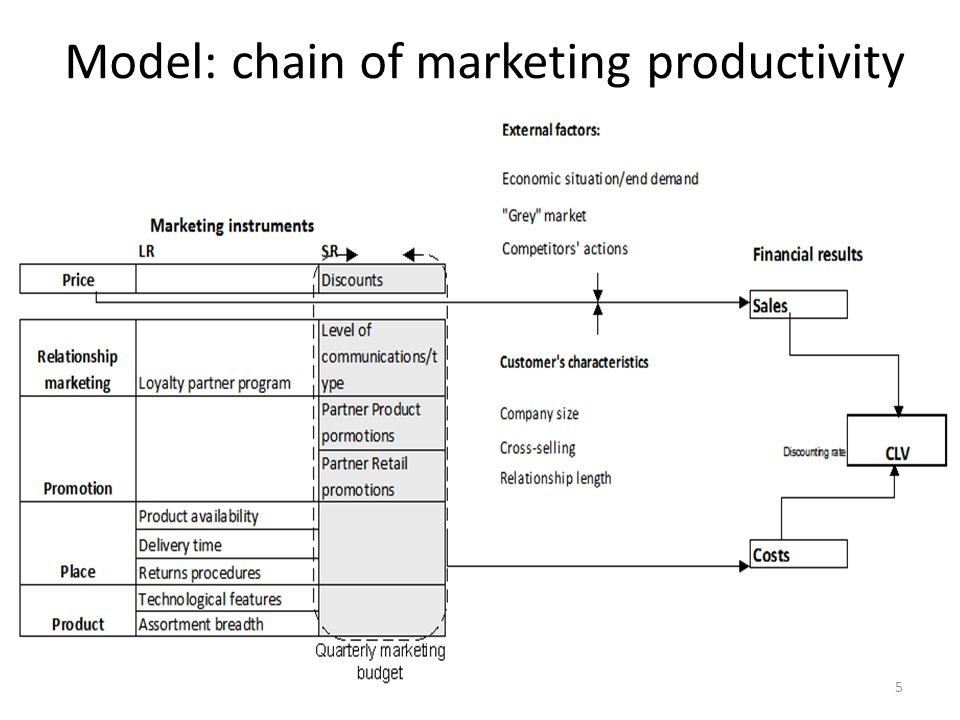 Model: chain of marketing productivity 5