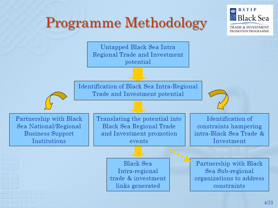4/23 Programme Methodology Untapped Black Sea Intra Regional Trade and Investment potential Identification of Black Sea Intra-Regional Trade and Inves