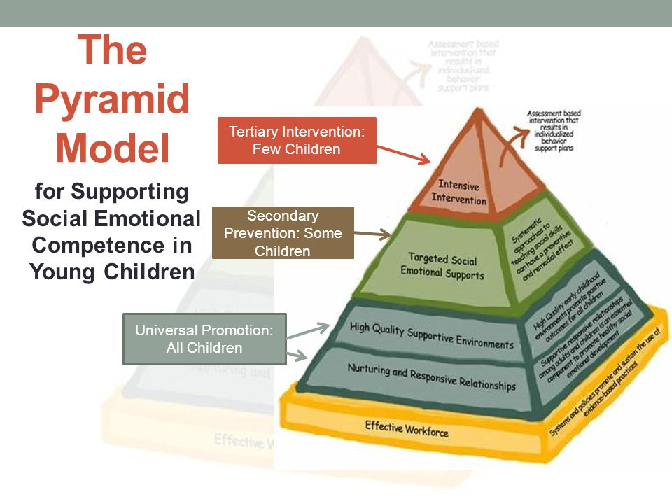 The Pyramid Model for Supporting Social Emotional Competence in Young Children Tertiary Intervention: Few Children Secondary Prevention: Some Children Universal Promotion: All Children