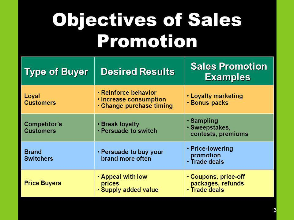 3 Objectives of Sales Promotion Type of Buyer Loyal Customers Competitors Customers Brand Switchers Price Buyers Desired Results Reinforce behavior In