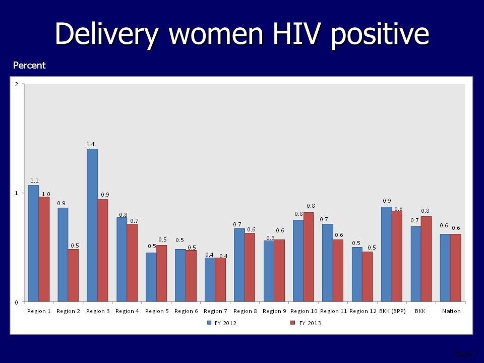 Delivery women HIV positive Percent Page 7