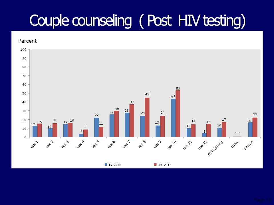 Couple counseling ( Post HIV testing) Percent Page 10