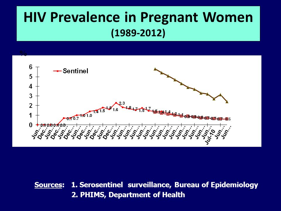 Sources: 1. Serosentinel surveillance, Bureau of Epidemiology 2. PHIMS, Department of Health % HIV Prevalence in Pregnant Women (1989-2012) 0.6