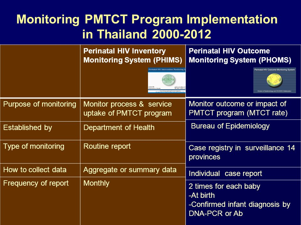 Monitoring PMTCT Program Implementation in Thailand 2000-2012 Perinatal HIV Inventory Monitoring System (PHIMS) Purpose of monitoringMonitor process & service uptake of PMTCT program Established byDepartment of Health Type of monitoringRoutine report How to collect dataAggregate or summary data Frequency of reportMonthly Perinatal HIV Outcome Monitoring System (PHOMS) Monitor outcome or impact of PMTCT program (MTCT rate) Bureau of Epidemiology Case registry in surveillance 14 provinces Individual case report 2 times for each baby -At birth -Confirmed infant diagnosis by DNA-PCR or Ab