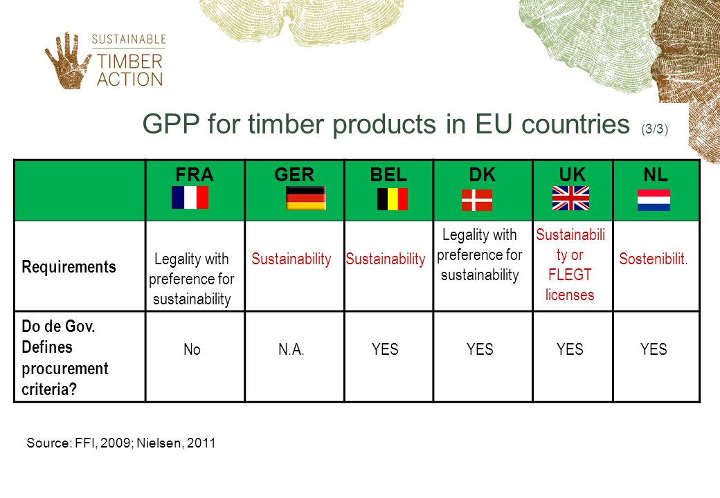 GPP for timber products in EU countries (3/3) Source: FFI, 2009; Nielsen, 2011 FRAGERBELDKUKNL Requirements Legality with preference for sustainability Sustainability Legality with preference for sustainability Sustainabili ty or FLEGT licenses Sostenibilit.