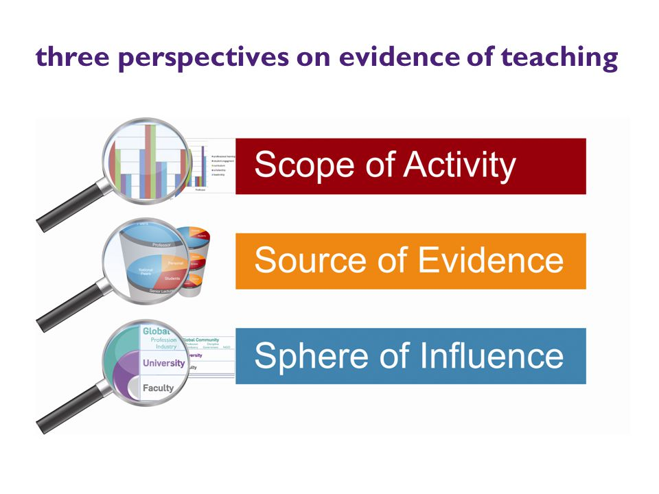 three perspectives on evidence of teaching