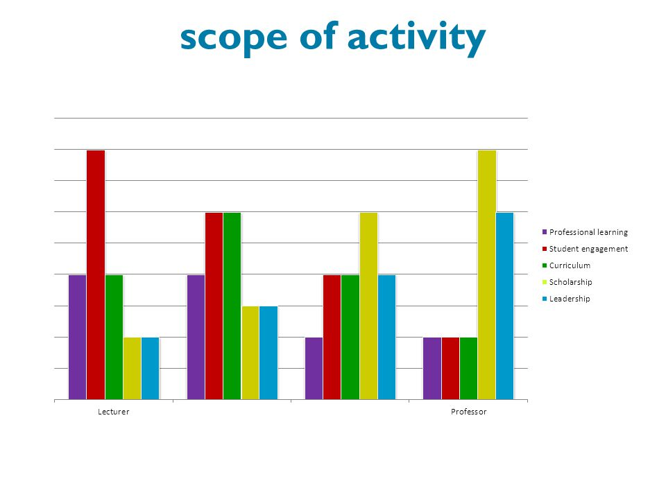 scope of activity