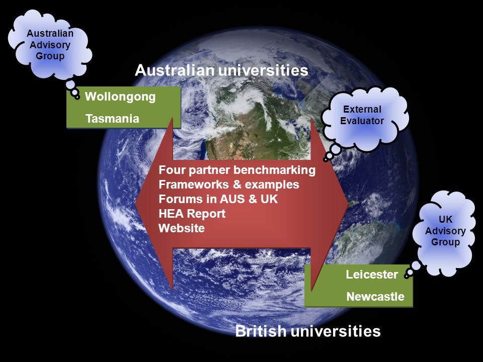 Australian universities British universities Wollongong Tasmania Wollongong Tasmania Leicester Newcastle Leicester Newcastle Four partner benchmarking Frameworks & examples Forums in AUS & UK HEA Report Website Four partner benchmarking Frameworks & examples Forums in AUS & UK HEA Report Website UK Advisory Group External Evaluator Australian Advisory Group