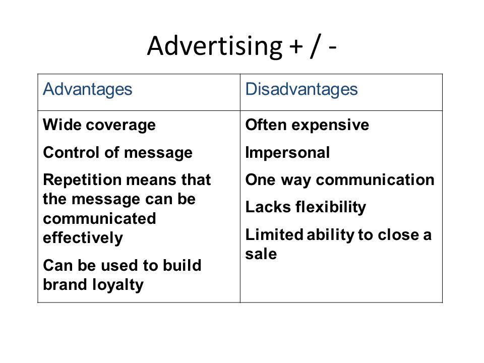 Advertising + / - AdvantagesDisadvantages Wide coverage Control of message Repetition means that the message can be communicated effectively Can be us