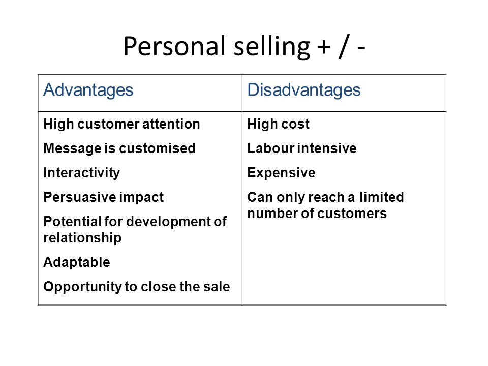 Personal selling + / - AdvantagesDisadvantages High customer attention Message is customised Interactivity Persuasive impact Potential for development of relationship Adaptable Opportunity to close the sale High cost Labour intensive Expensive Can only reach a limited number of customers