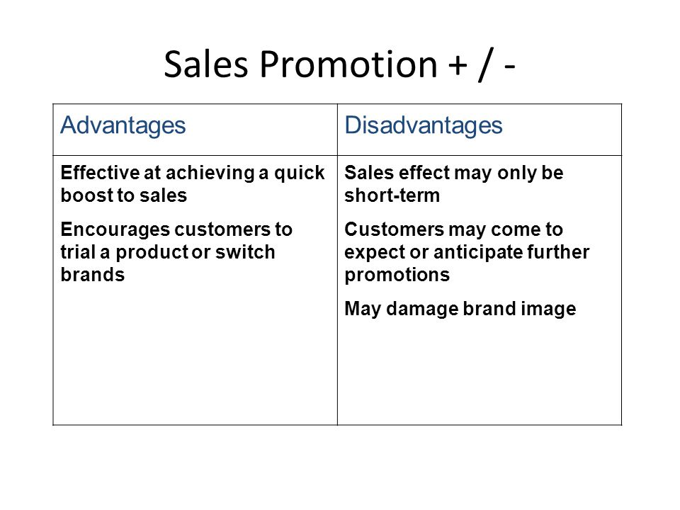 Sales Promotion + / - AdvantagesDisadvantages Effective at achieving a quick boost to sales Encourages customers to trial a product or switch brands S