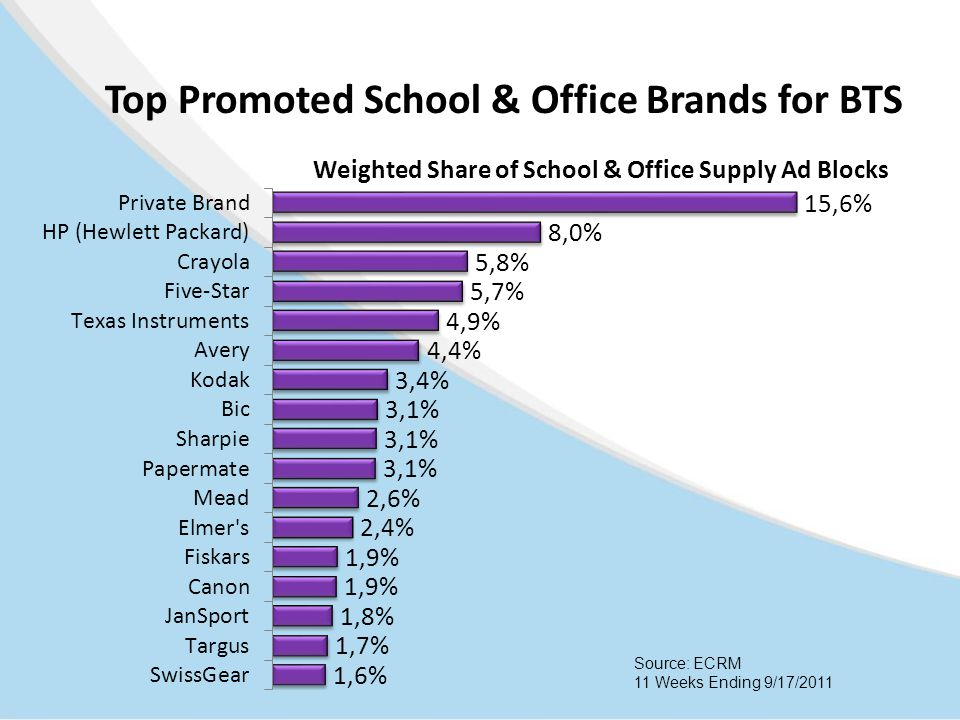Top Promoted School & Office Brands for BTS Source: ECRM 11 Weeks Ending 9/17/2011