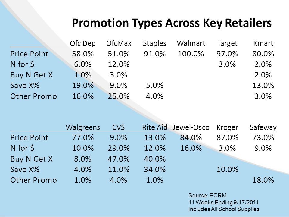 Promotion Types Across Key Retailers Ofc DepOfcMaxStaplesWalmartTarget Kmart Price Point58.0%51.0%91.0%100.0%97.0%80.0% N for $6.0%12.0%3.0%2.0% Buy N
