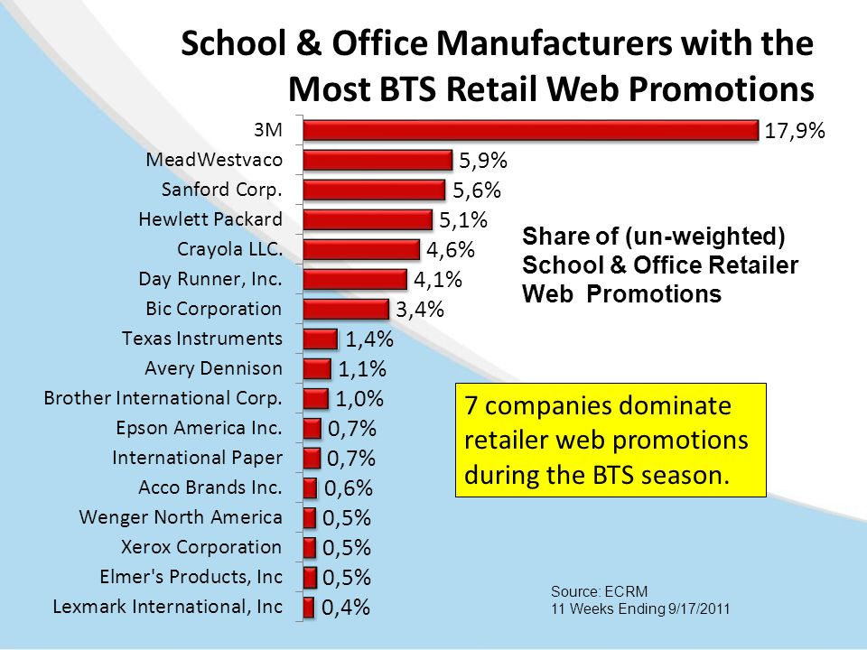Source: ECRM 11 Weeks Ending 9/17/2011 7 companies dominate retailer web promotions during the BTS season. Share of (un-weighted) School & Office Reta